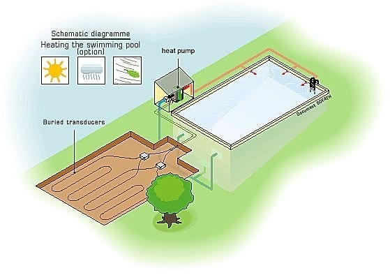 How Do Geothermal Pool Heat Pumps Work Medallion Energy