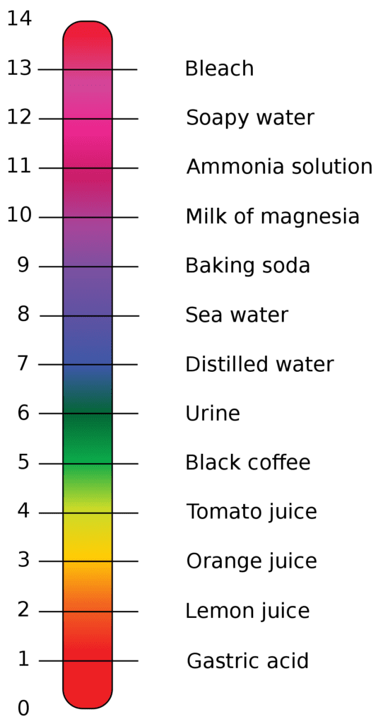 ph scale for balancing pool water